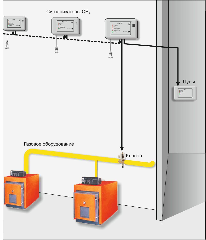 сигнализатор загазованности САКЗ установка