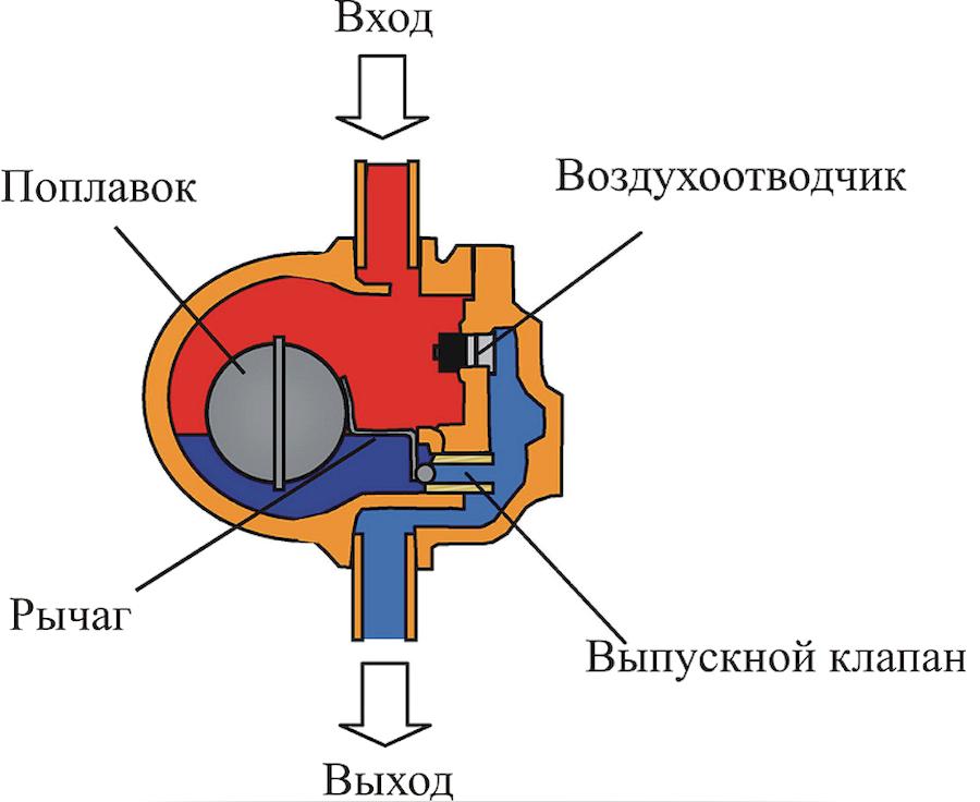 Подбор автоматический поплавковый конденсатоотводчик термостатического действия лекарственные средства от отёков